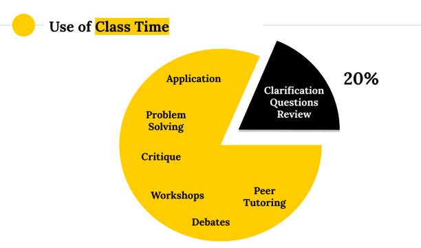 use-of-class-time